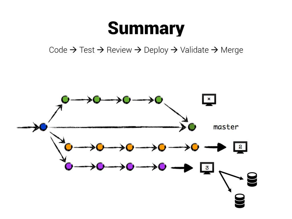 Summary Code à Test à Review à Deploy à Val...