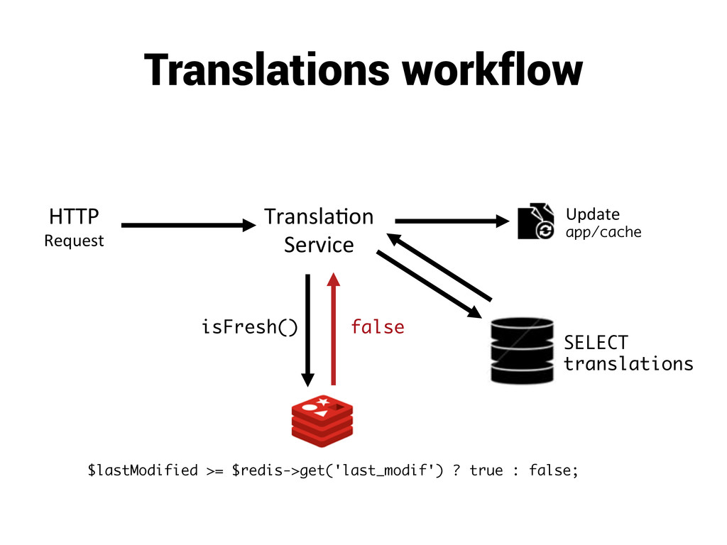 Translations workflow HTTP  Request  Tran...