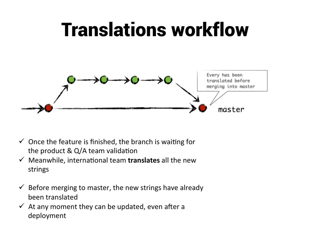 Translations workflow ü Once the featur...