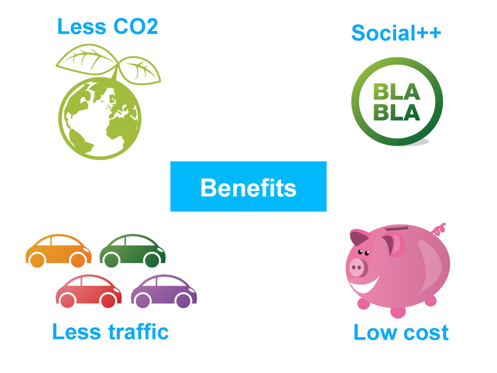 Benefits Less CO2 Social++ Less traffic Low cost