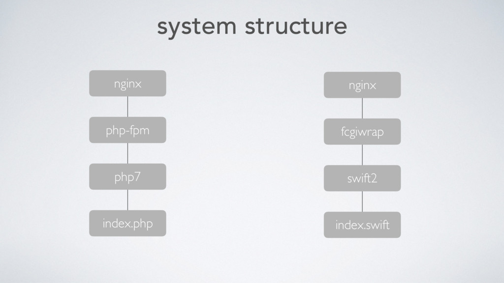 system structure nginx php-fpm php7 index.php n...