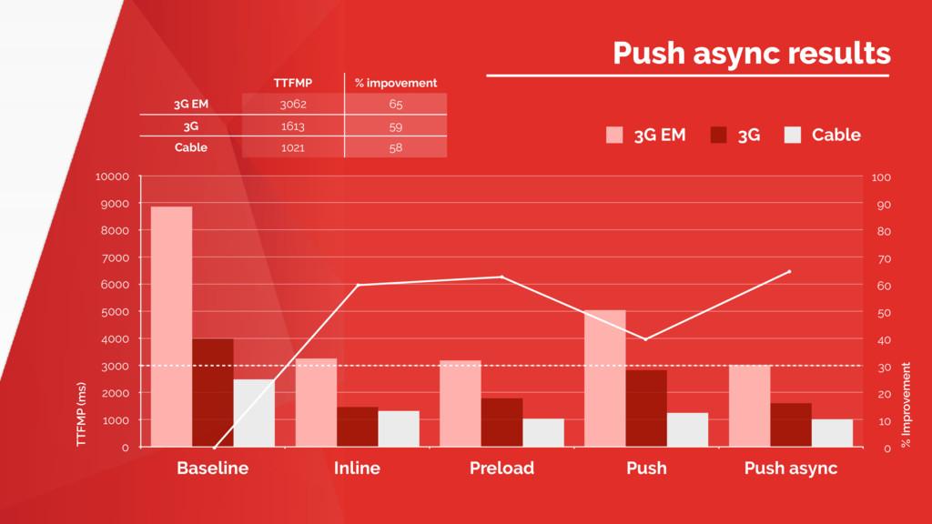 Name of Presentation Push async results TTFMP (...