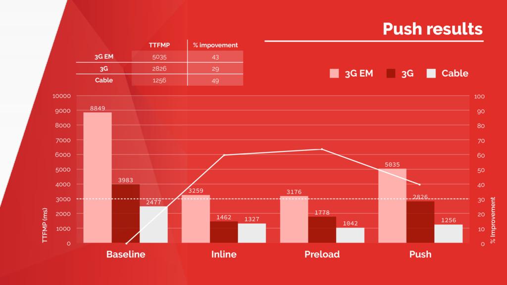 Name of Presentation Push results TTFMP (ms) 0 ...