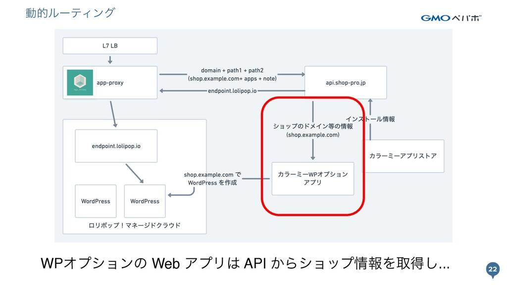 22 22 WPΦϓγϣϯͷ Web ΞϓϦ API ͔ΒγϣοϓใΛऔಘ͠... ಈతϧ...
