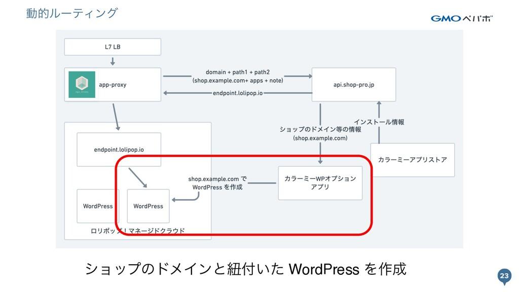 23 23 γϣοϓͷυϝΠϯͱඥ͍ͨ WordPress Λ࡞ ಈతϧʔςΟϯά