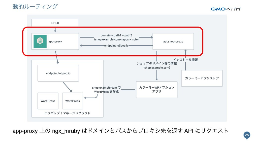 25 25 app-proxy ্ͷ ngx_mruby υϝΠϯͱύε͔ΒϓϩΩγઌΛฦ͢...