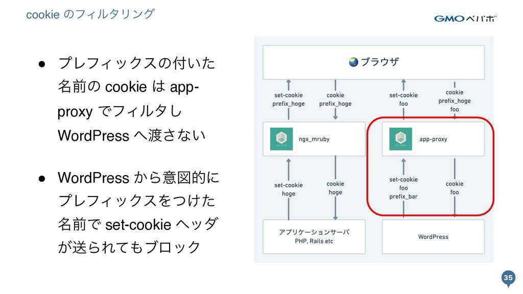 35 35 ● ϓϨϑΟοΫεͷ͍ͨ ໊લͷ cookie  app- proxy ͰϑΟ...