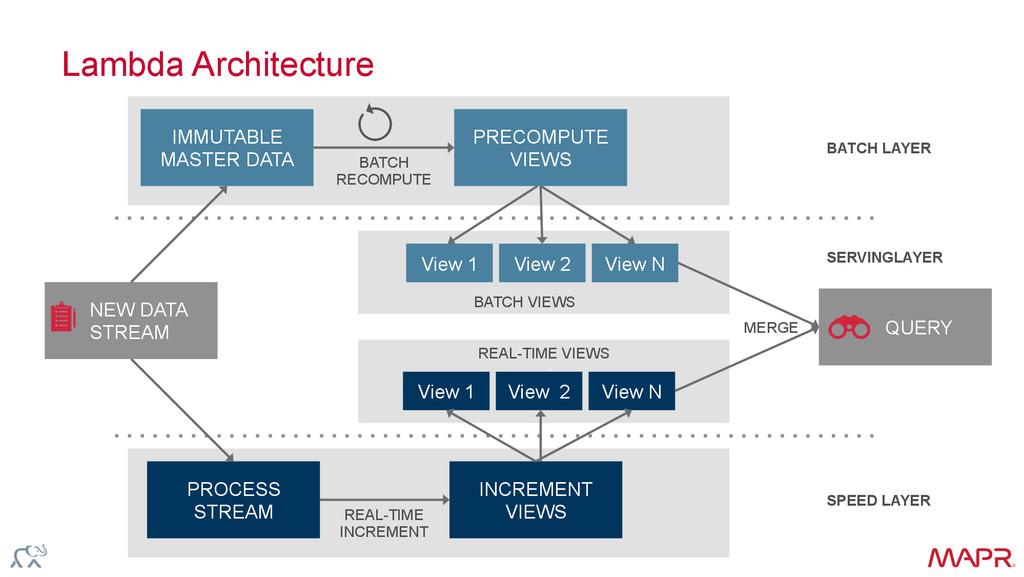 ® Lambda Architecture NEW DATA STREAM QUERY BAT...