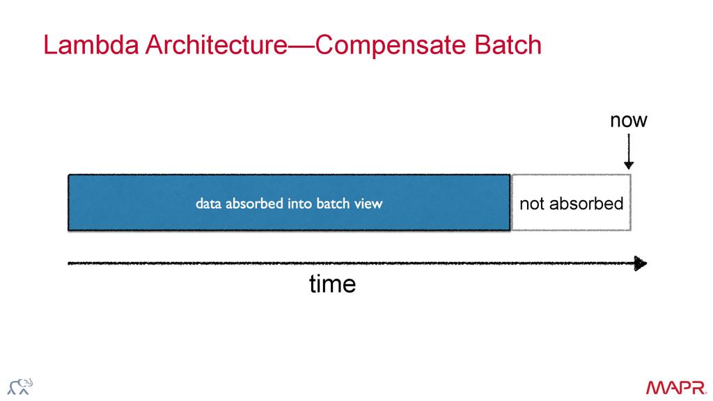 ® Lambda Architecture—Compensate Batch time not...