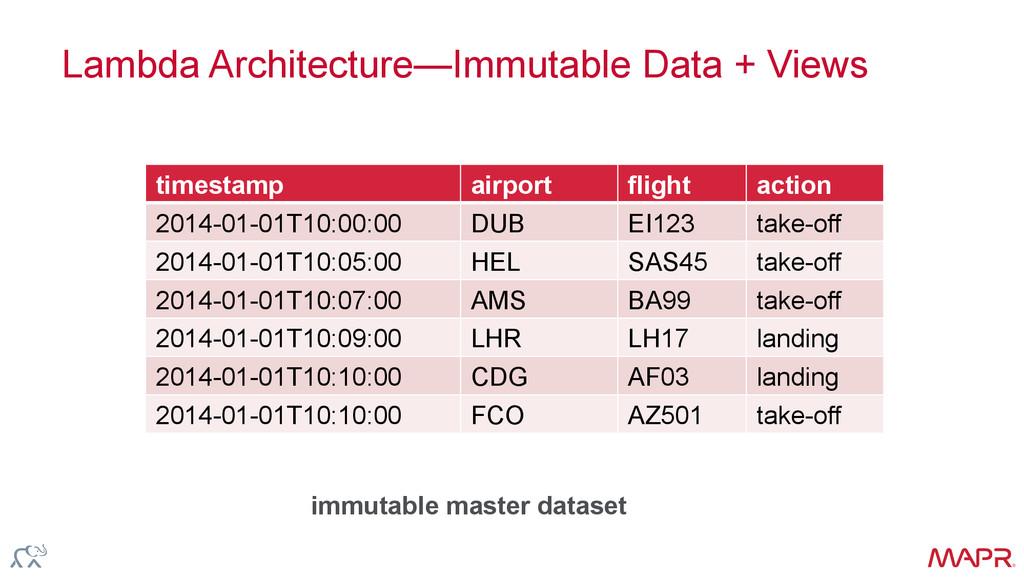 ® Lambda Architecture—Immutable Data + Views ti...