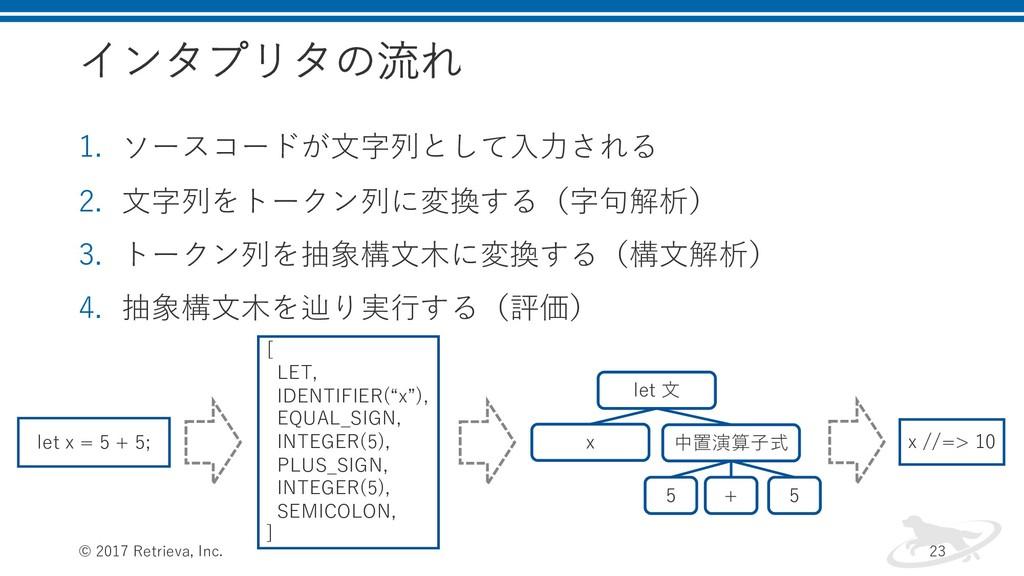インタプリタの流れ 1. ソースコードが⽂字列として⼊⼒される 2. ⽂字列をトークン列に変換...