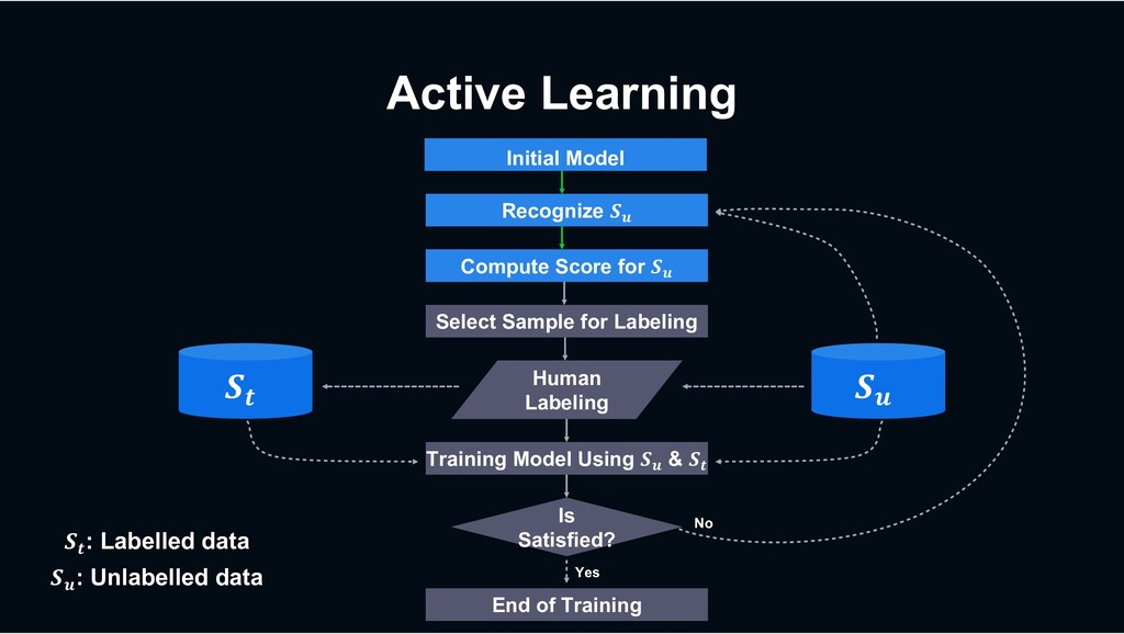 """Active Learning Recognize !"""" Initial Model Comp..."""
