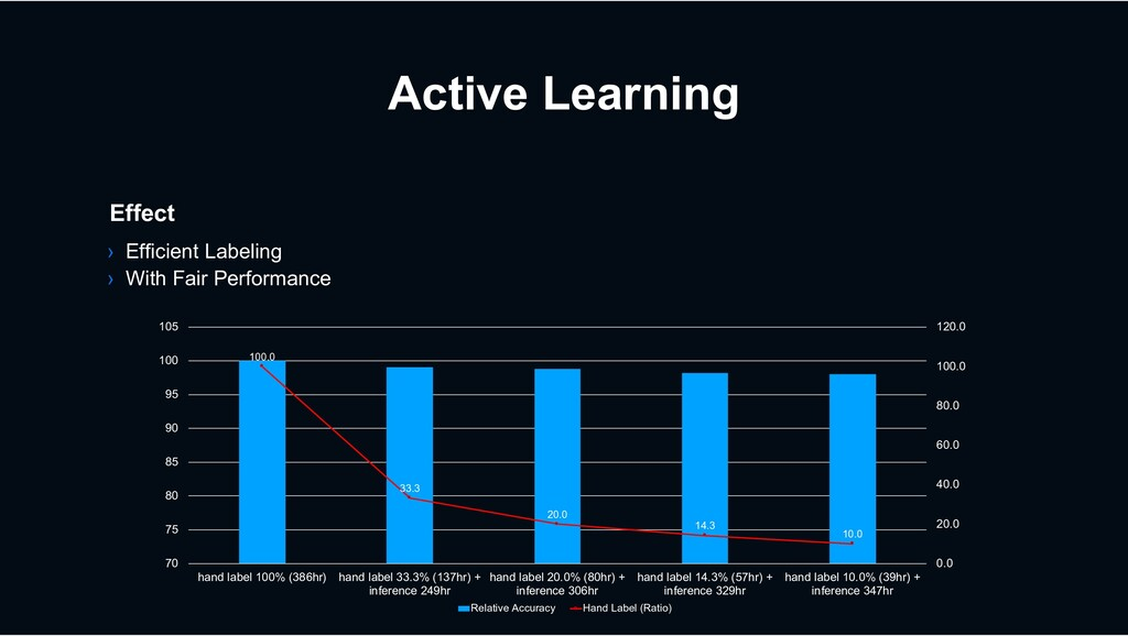 Active Learning Effect › Efficient Labeling › W...