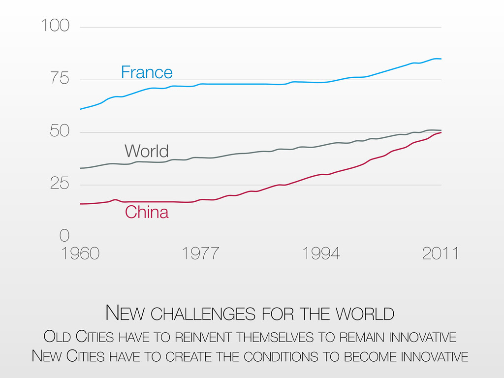 0 25 50 75 100 1960 1977 1994 2011 China World ...