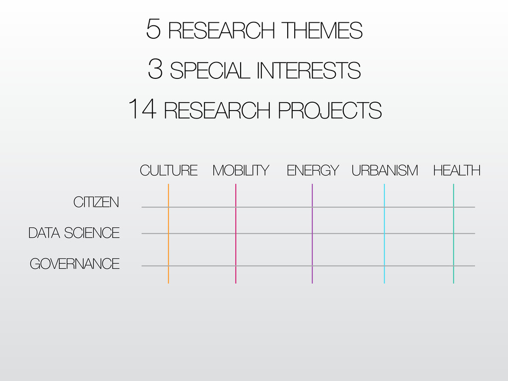 5 RESEARCH THEMES 3 SPECIAL INTERESTS 14 RESEAR...