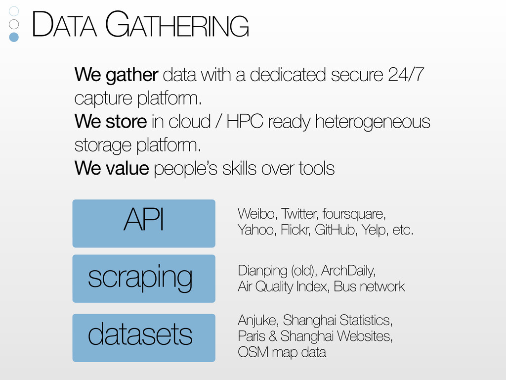 datasets scraping API Anjuke, Shanghai Statisti...