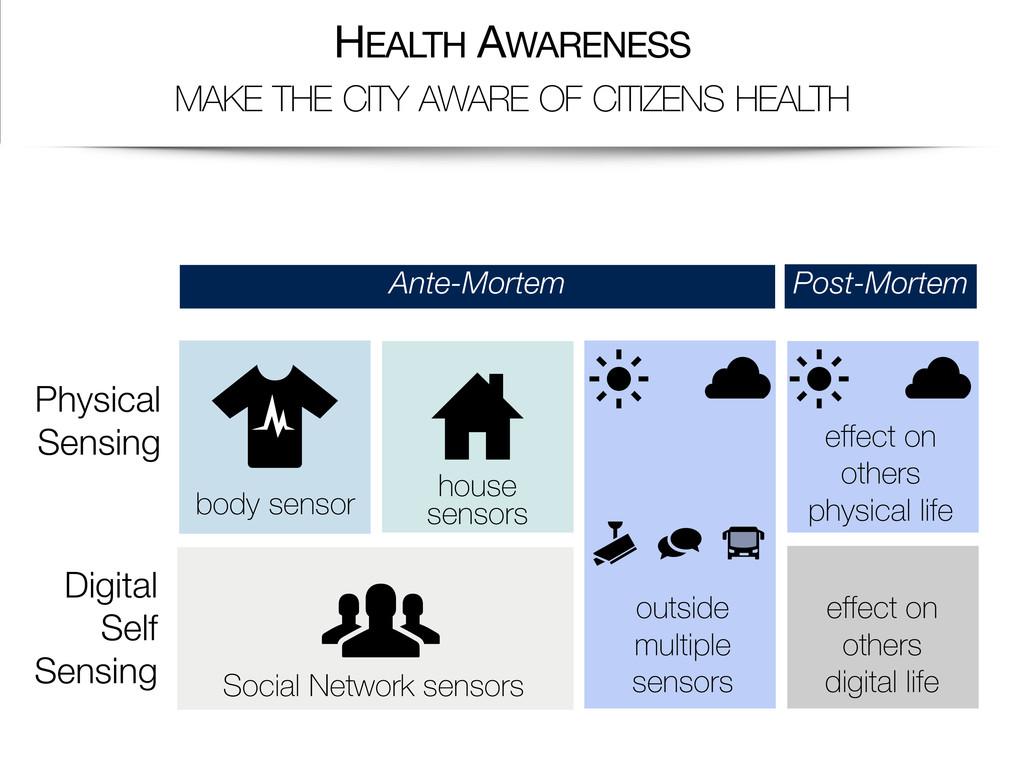 Physical Sensing Digital Self Sensing Ante-Mort...