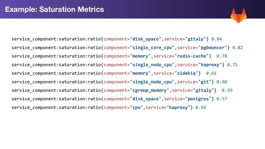 """service_component:saturation:ratio{component=""""d..."""