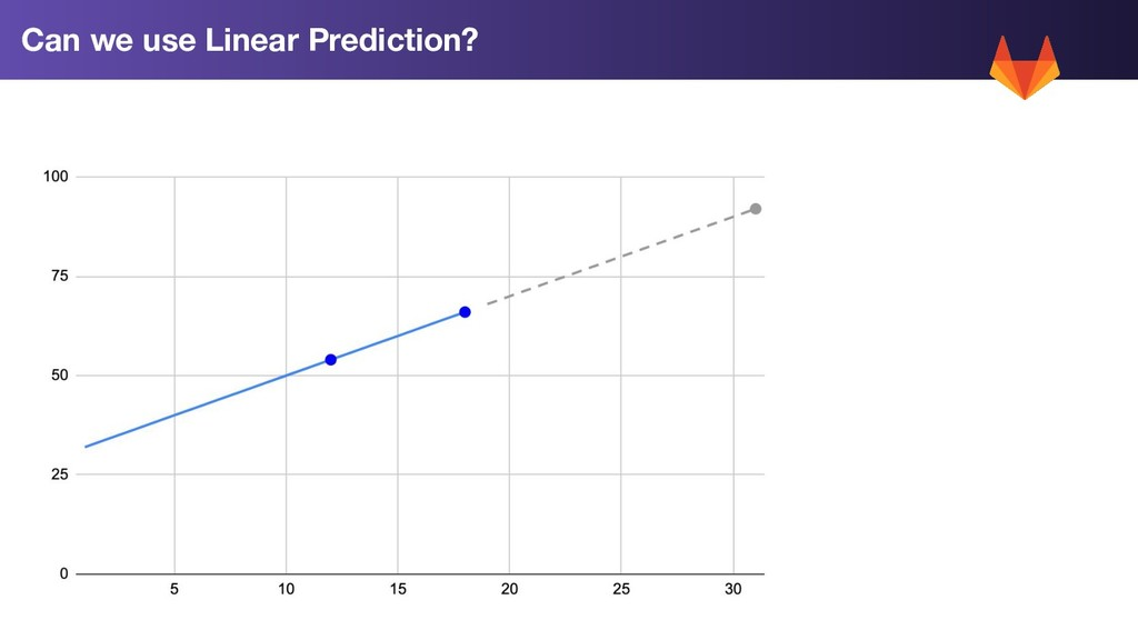 Can we use Linear Prediction?