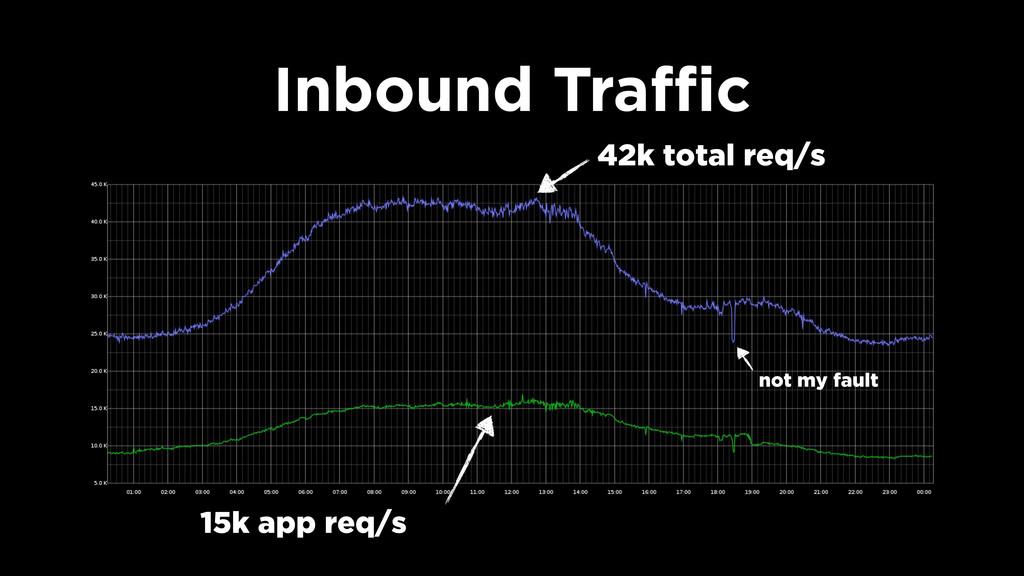 Inbound Traffic 42k total req/s 15k app req/s n...