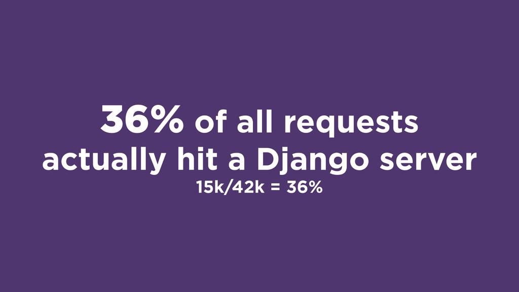 36% of all requests actually hit a Django serve...