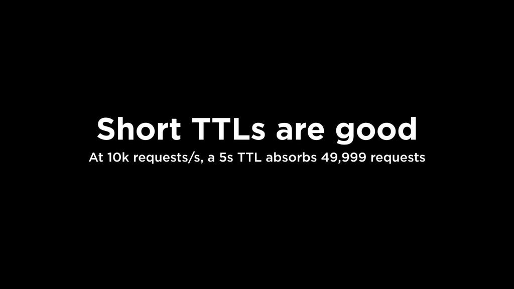 Short TTLs are good At 10k requests/s, a 5s TTL...