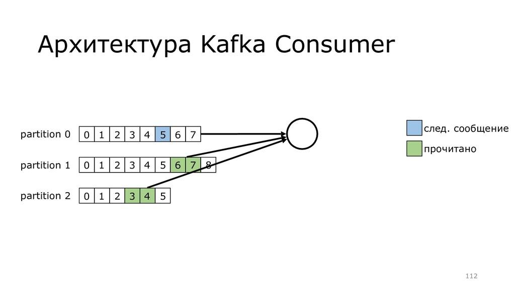Архитектура Kafka Consumer 0 1 2 3 4 5 6 7 8 pa...