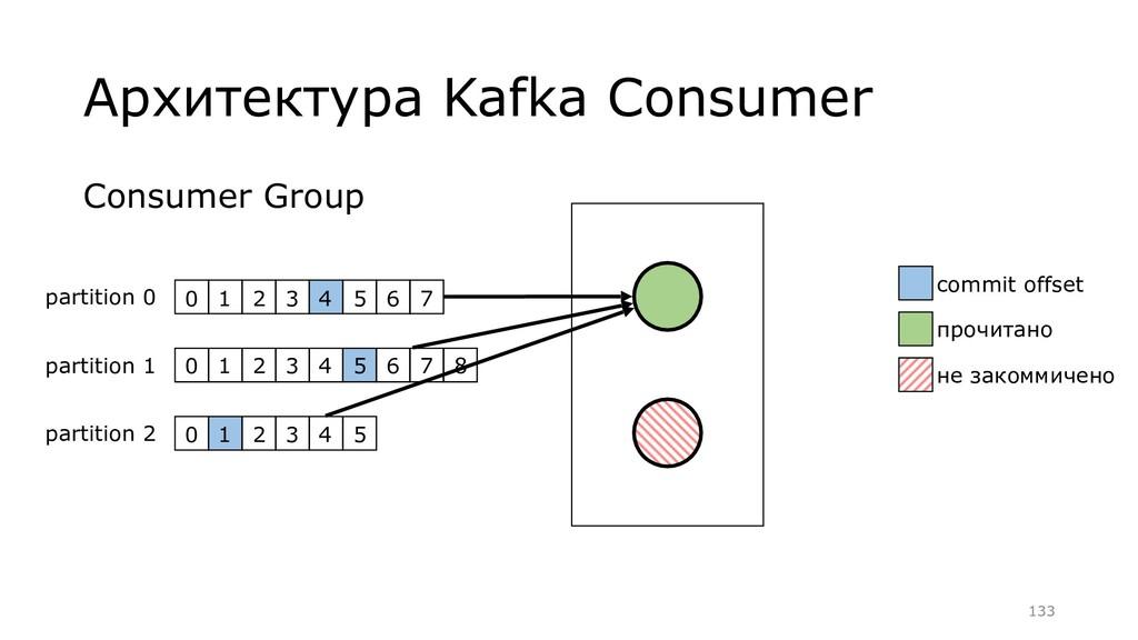 Consumer Group Архитектура Kafka Consumer 0 1 2...