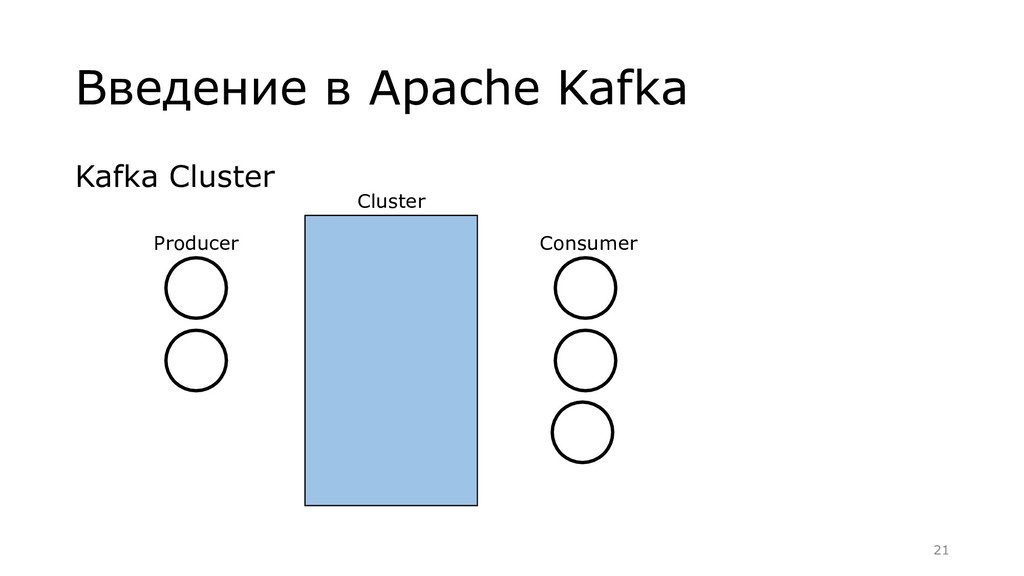 Kafka Cluster Введение в Apache Kafka Producer ...