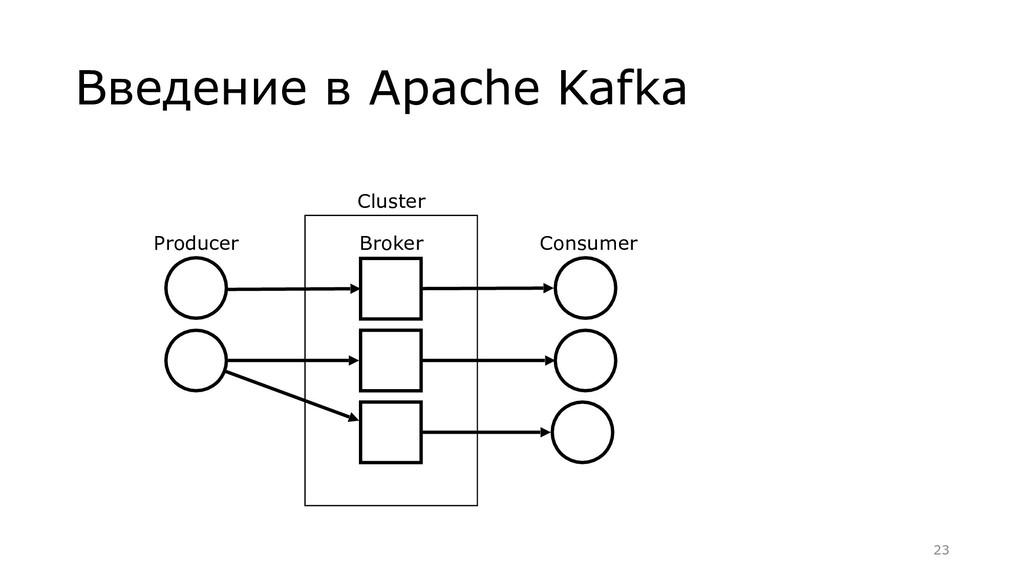Введение в Apache Kafka Producer Consumer Broke...