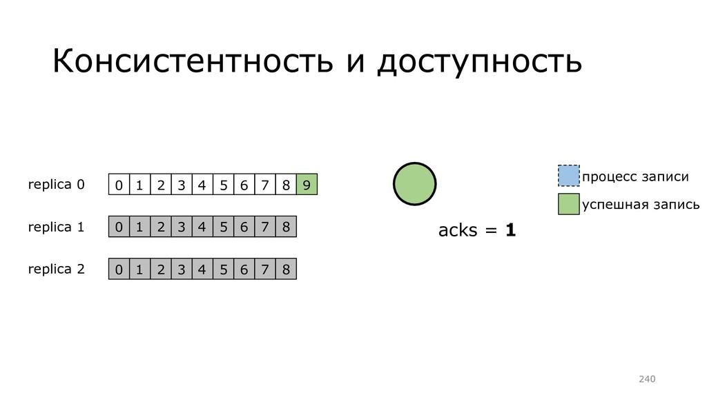 Консистентность и доступность replica 0 replica...