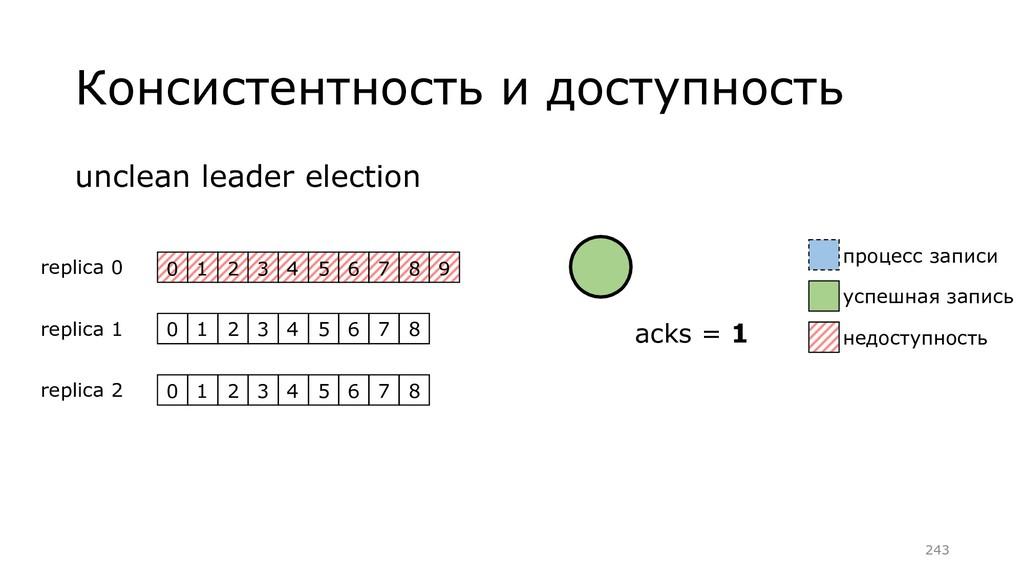 unclean leader election Консистентность и досту...