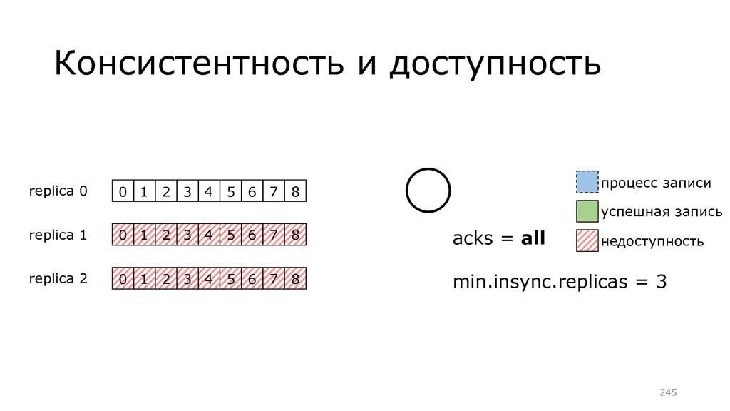 Консистентность и доступность 0 1 2 3 4 5 6 7 8...