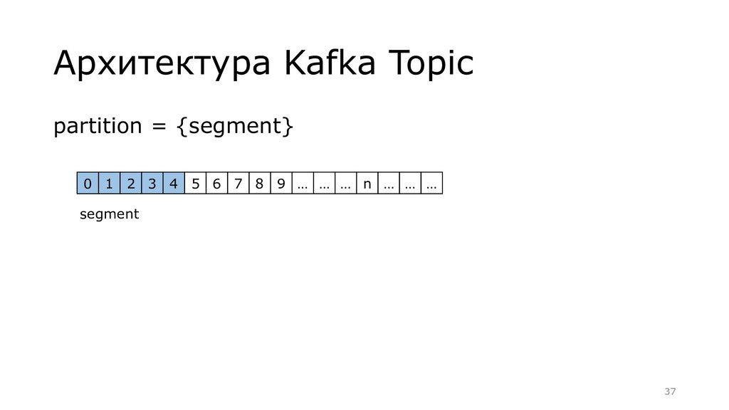 Архитектура Kafka Topic partition = {segment} 0...