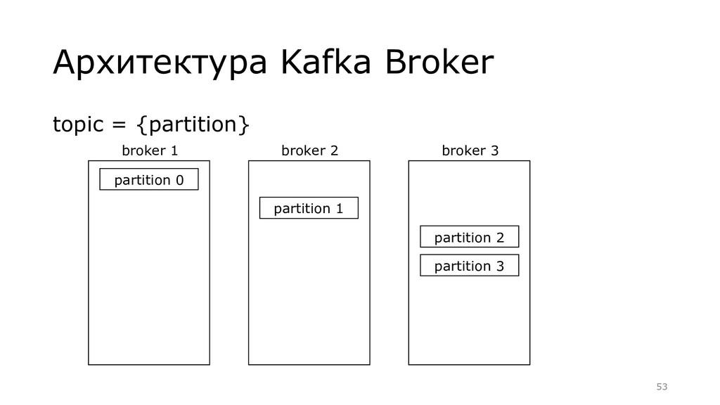 Архитектура Kafka Broker broker 1 partition 0 t...