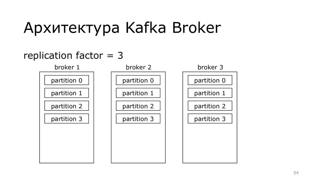 Архитектура Kafka Broker broker 1 partition 0 p...