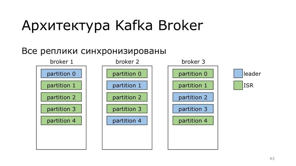 Все реплики синхронизированы Архитектура Kafka ...