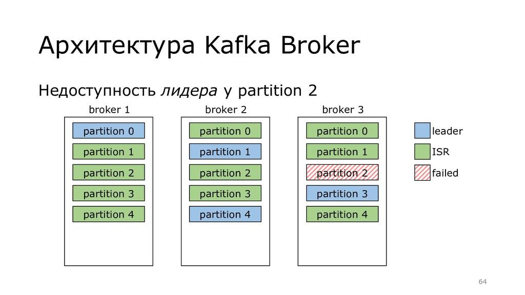 Недоступность лидера у partition 2 Архитектура ...