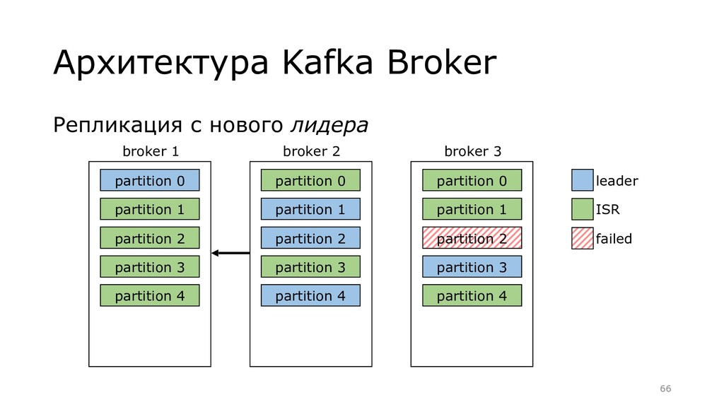 Репликация с нового лидера Архитектура Kafka Br...