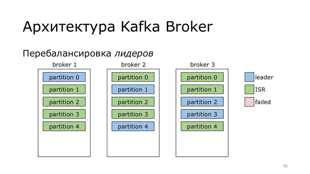 Перебалансировка лидеров Архитектура Kafka Brok...