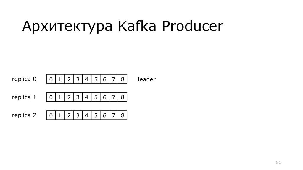 Архитектура Kafka Producer 0 1 2 3 4 5 6 7 8 re...
