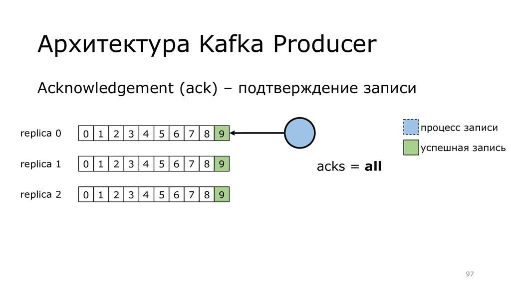 Архитектура Kafka Producer Acknowledgement (ack...