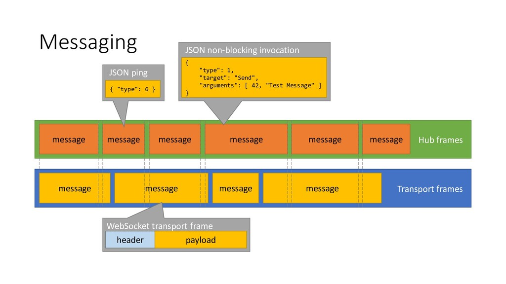 Messaging Transport frames message message mess...