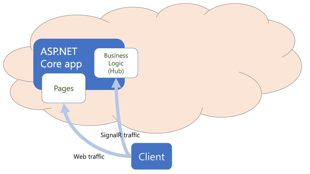 Business Logic (Hub) Client Pages Web traffic S...