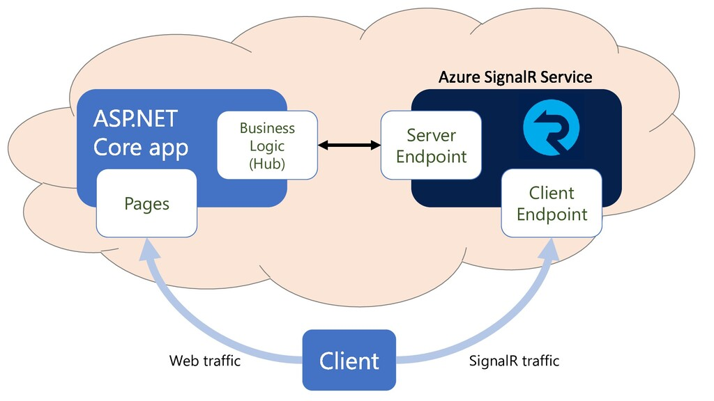 Business Logic (Hub) Pages Client Endpoint Serv...