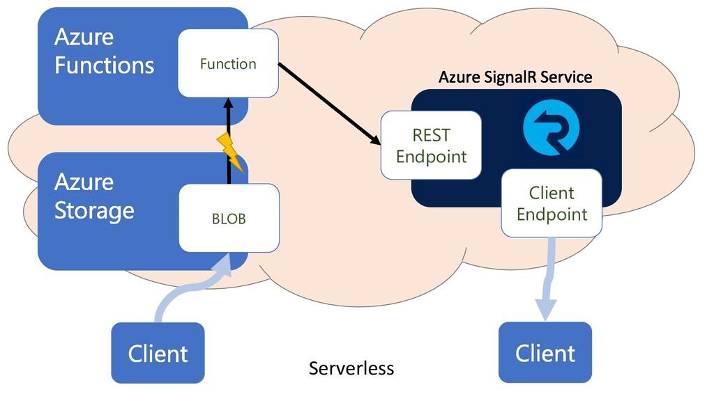 Function Client Endpoint REST Endpoint BLOB Ser...