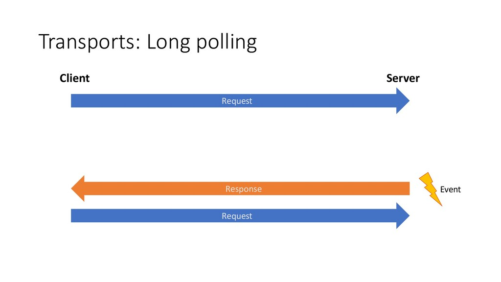 Transports: Long polling Request Response Reque...