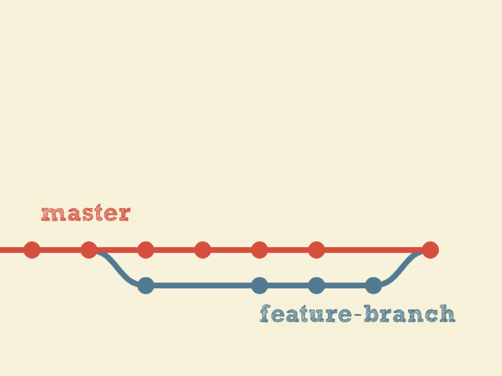 feature branch - master