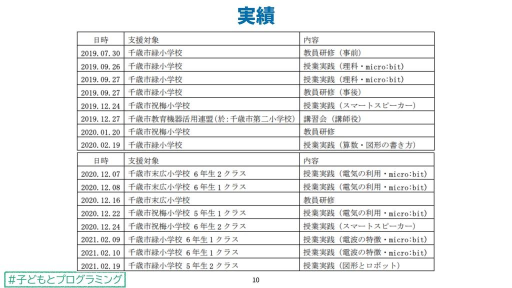"""#子どもとプログラミング """""""" 10"""