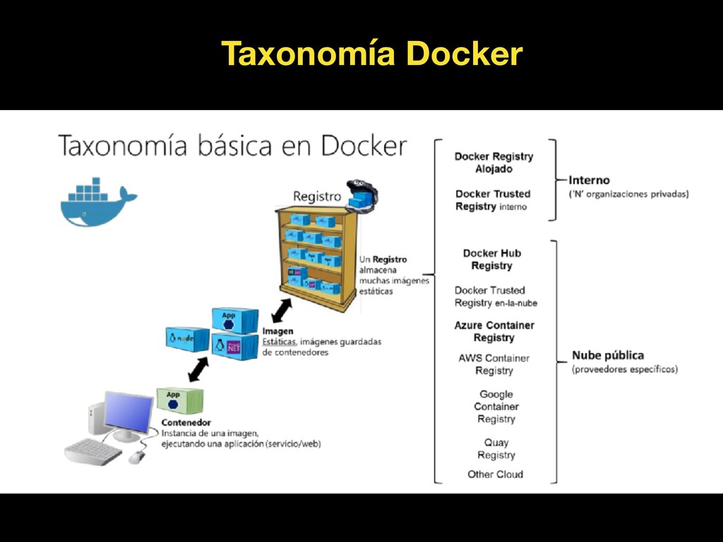 Taxonomía Docker